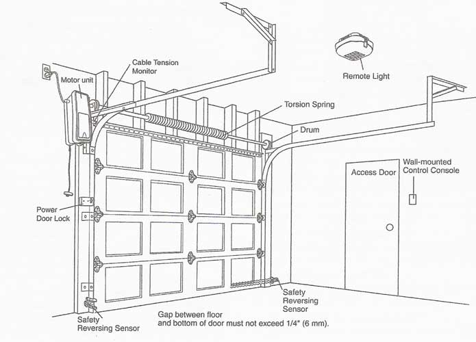 jackshaftgarage access master compatible garage door opener parts residential Basic Electrical Wiring Diagrams at pacquiaovsvargaslive.co